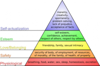 Maslow's Theory Revisited