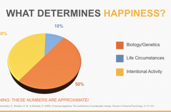 How Much of Your Happiness Is Under Your Control?