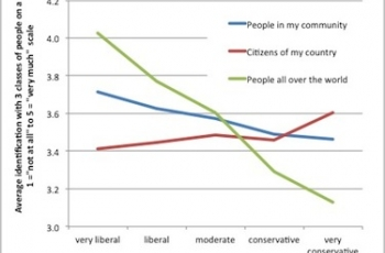 Here's How Much You Love Humanity
