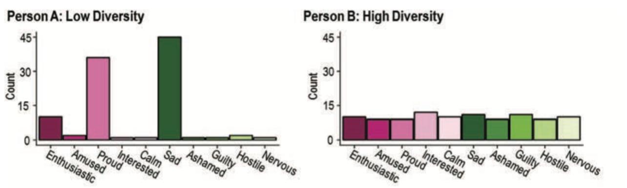 graph of emodiversity
