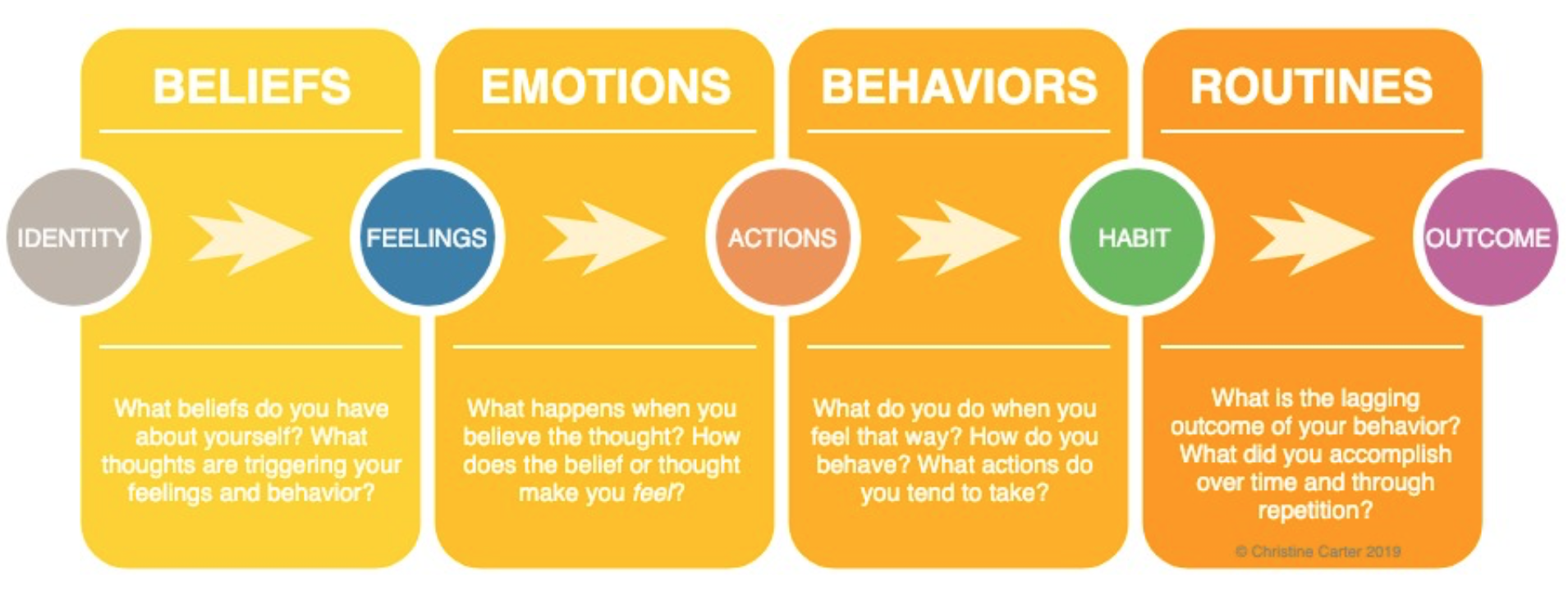 A chart of how beliefs influence emotions then behaviors then routines
