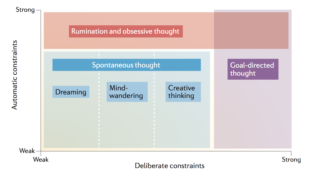 Map of different types of thought