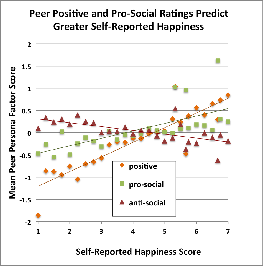 positive pro-social happiness
