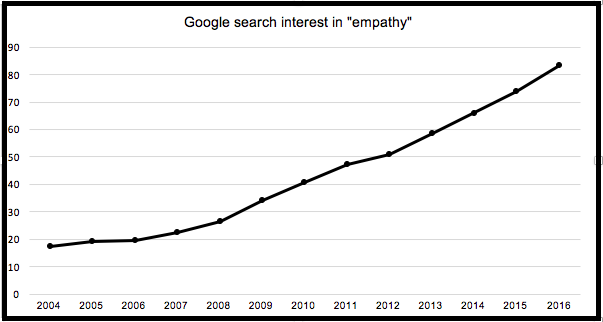 Google Searches empathy