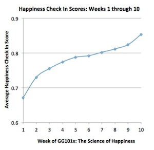 Graph2-Happiness