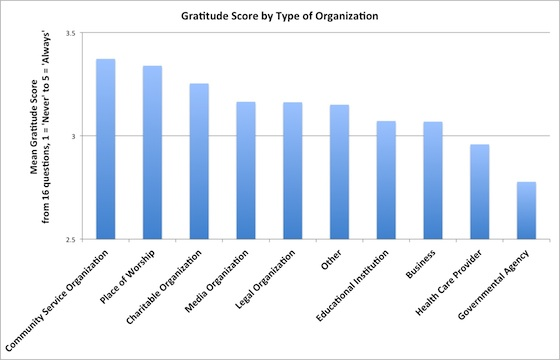 Gratitude-type-of-organization