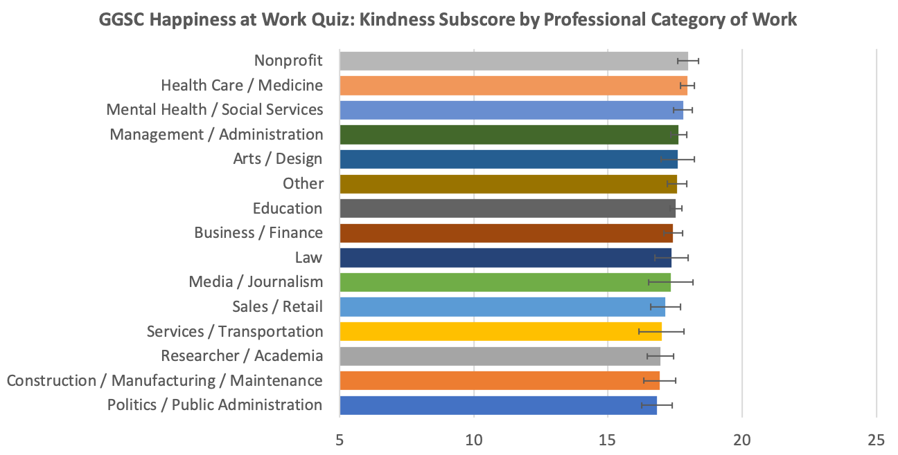 Graph of happiness at work by industry