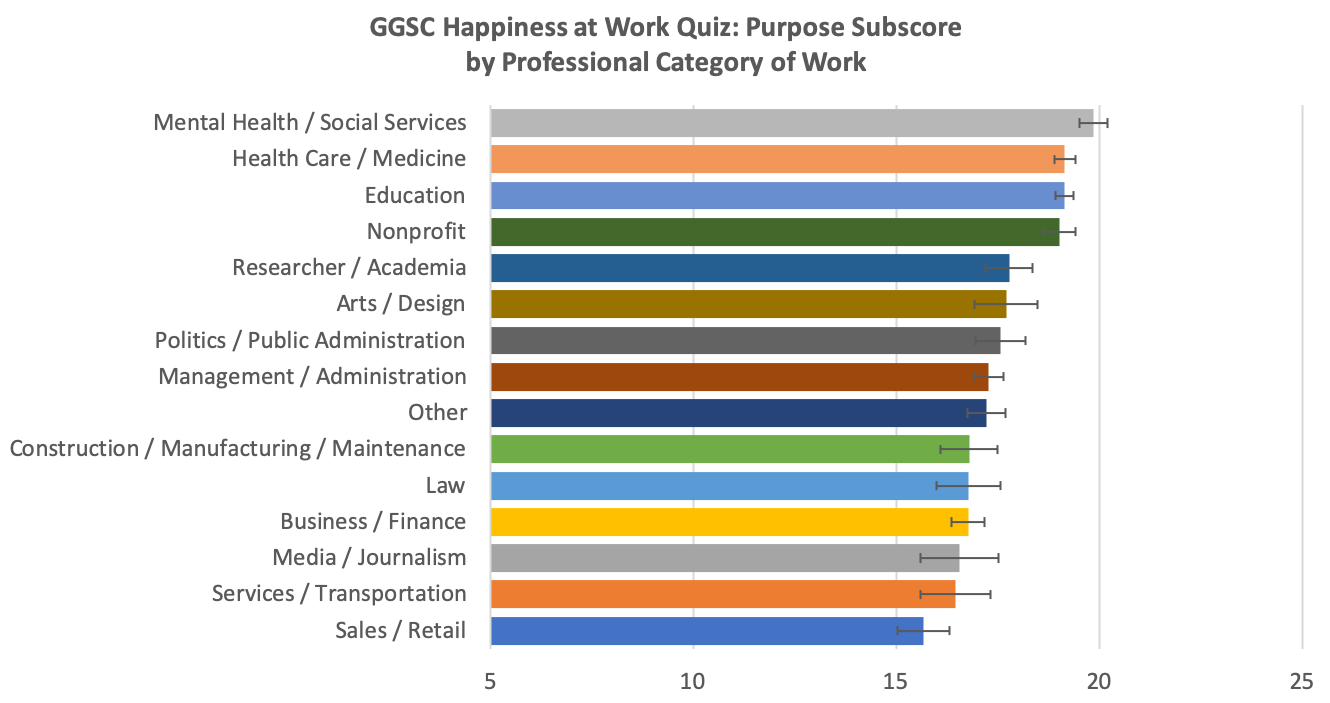 Graph of purpose at work by industry