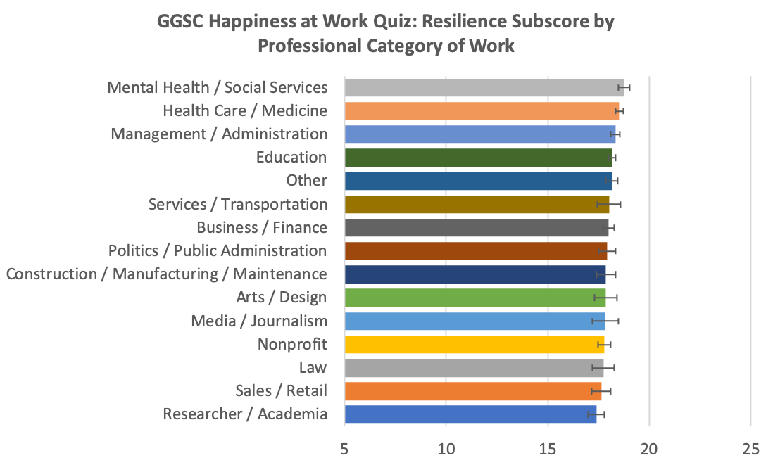 Graph of resilience at work by industry