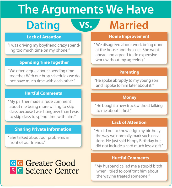 arguments dating versus married