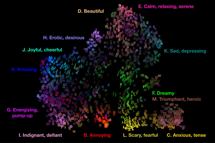 map of emotions evoked by music