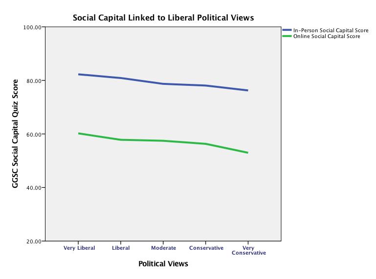 social capital and politics graph