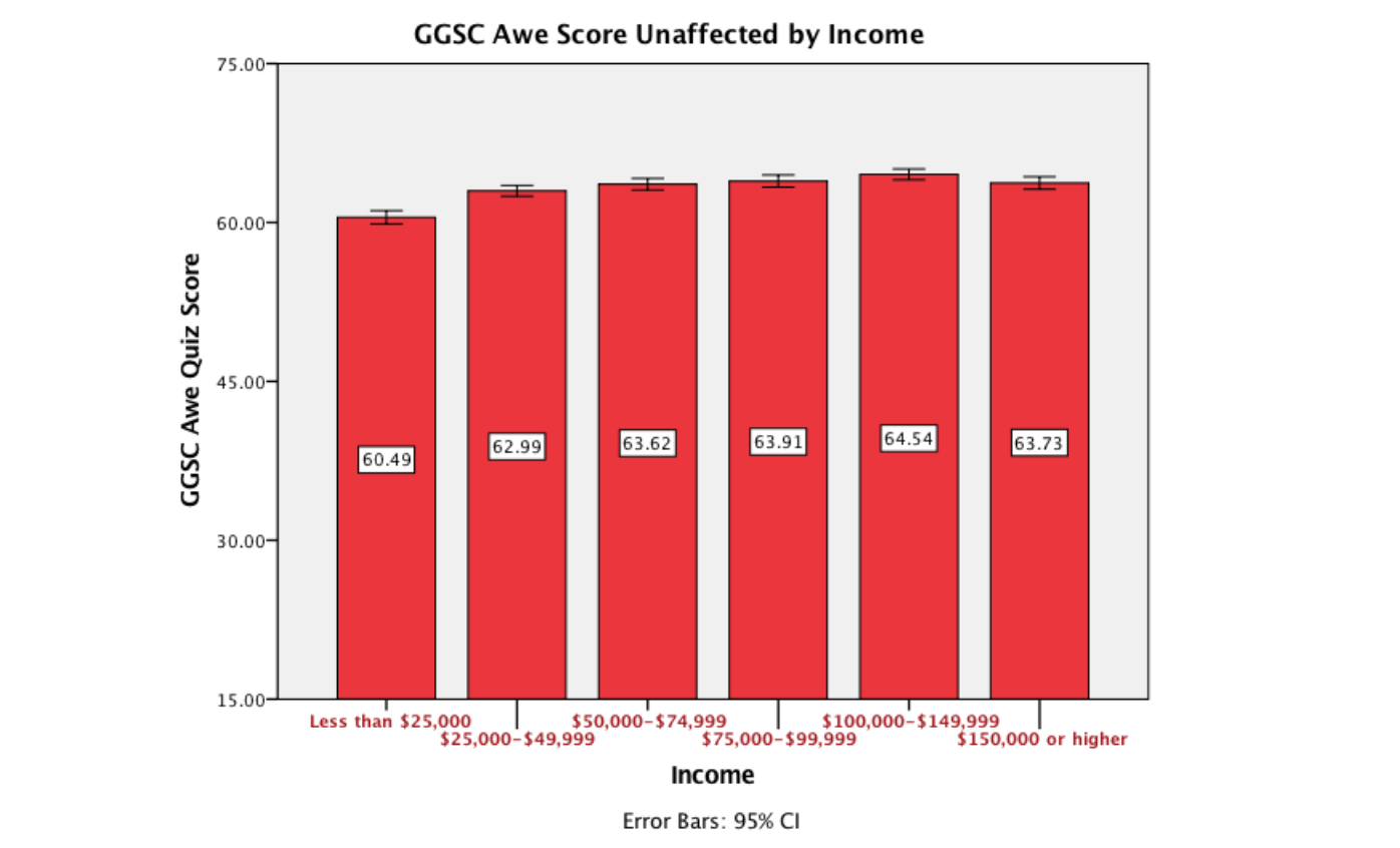 awe scores by income