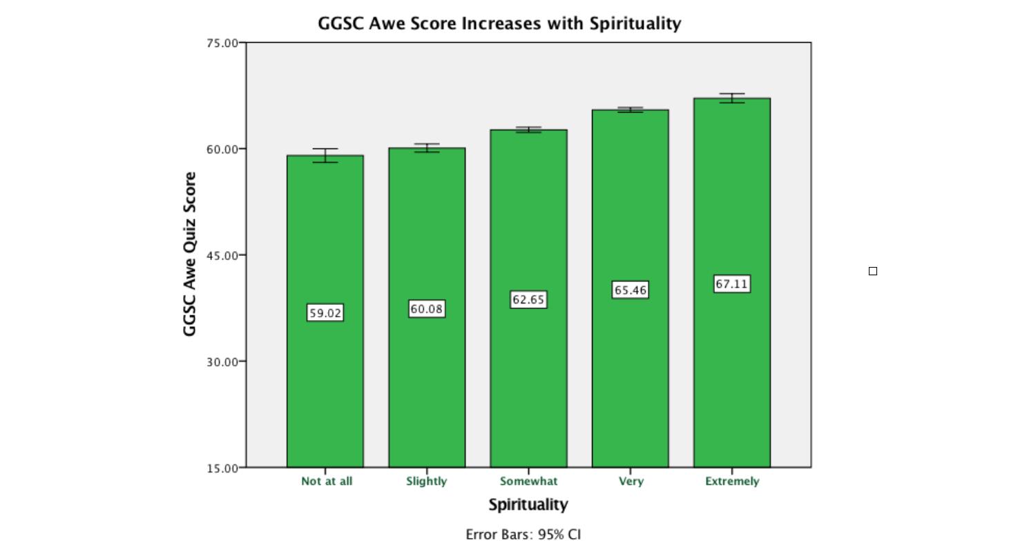 awe scores by spirituality