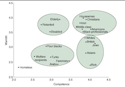 Warmth × competence map, in a representative sample survey of American adults. <em>Source: <a href=&#8220;http://www.fiskelab.org/&#8221;>The Fiske Lab</a></em>
