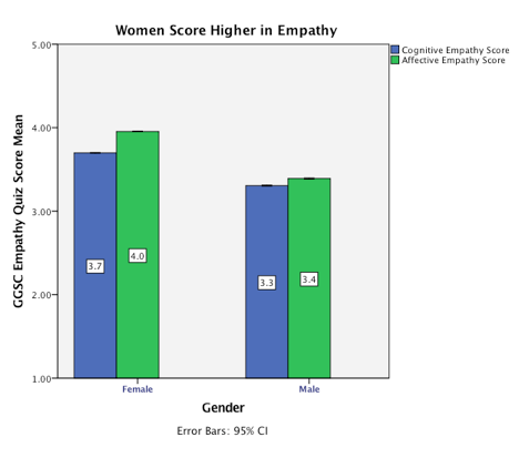 women and empathy graph