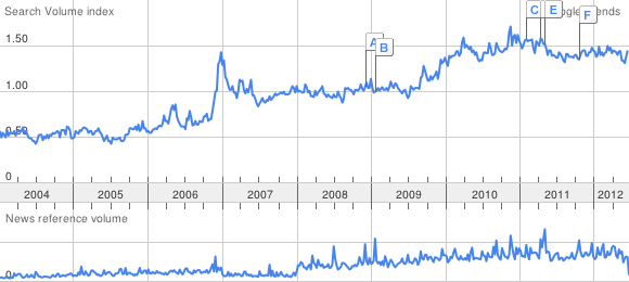 "The top line represents the ""happiness"" search volume index, 2004-2012. The bottom line shows how frequently ""happiness"" has turned up in Google News stories during the same period."